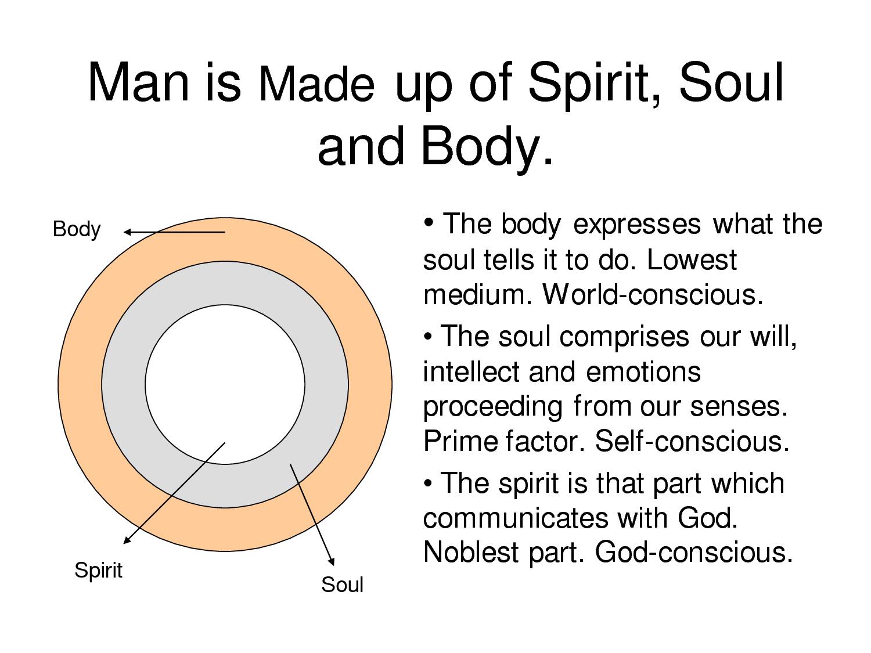 body-soul-spirit